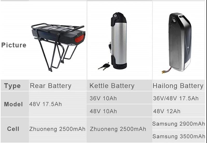 Alles over ebike batterijen